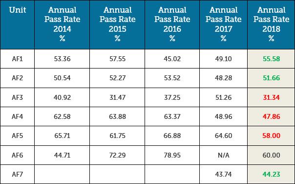 AF Exams - Pass Rates 2018