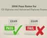 CII Exam Pass Rates 2016