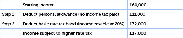 Calculating Higher Rate Tax