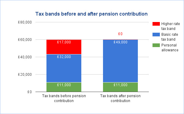 Bar Chart - Tax Bands Before and After Pension Contribution